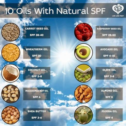 Natural oil sunscreen
